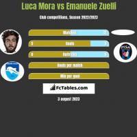 Luca Mora vs Emanuele Zuelli h2h player stats