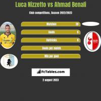 Luca Nizzetto vs Ahmad Benali h2h player stats