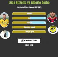 Luca Nizzetto vs Alberto Gerbo h2h player stats