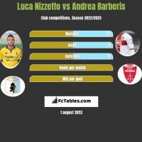 Luca Nizzetto vs Andrea Barberis h2h player stats