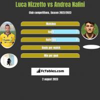 Luca Nizzetto vs Andrea Nalini h2h player stats