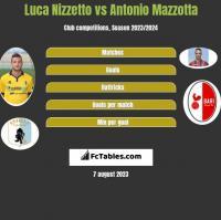 Luca Nizzetto vs Antonio Mazzotta h2h player stats