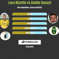 Luca Nizzetto vs Davide Gavazzi h2h player stats