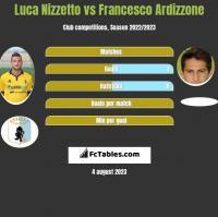 Luca Nizzetto vs Francesco Ardizzone h2h player stats