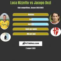 Luca Nizzetto vs Jacopo Dezi h2h player stats