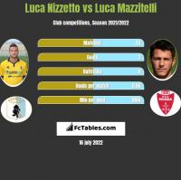 Luca Nizzetto vs Luca Mazzitelli h2h player stats