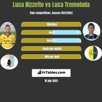 Luca Nizzetto vs Luca Tremolada h2h player stats