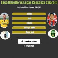 Luca Nizzetto vs Lucas Cossenzo Chiaretti h2h player stats