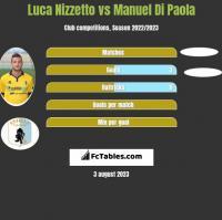 Luca Nizzetto vs Manuel Di Paola h2h player stats