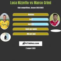 Luca Nizzetto vs Marco Crimi h2h player stats