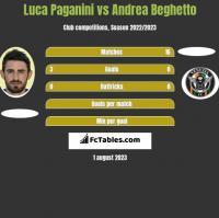 Luca Paganini vs Andrea Beghetto h2h player stats