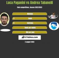 Luca Paganini vs Andrea Tabanelli h2h player stats