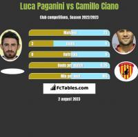 Luca Paganini vs Camillo Ciano h2h player stats