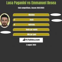 Luca Paganini vs Emmanuel Besea h2h player stats