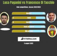 Luca Paganini vs Francesco Di Tacchio h2h player stats