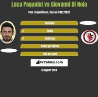 Luca Paganini vs Giovanni Di Noia h2h player stats