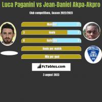 Luca Paganini vs Jean-Daniel Akpa-Akpro h2h player stats