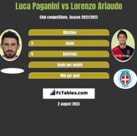 Luca Paganini vs Lorenzo Ariaudo h2h player stats
