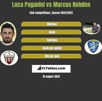 Luca Paganini vs Marcus Rohden h2h player stats