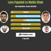 Luca Paganini vs Mattia Vitale h2h player stats