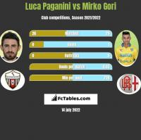 Luca Paganini vs Mirko Gori h2h player stats