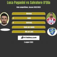 Luca Paganini vs Salvatore D'Elia h2h player stats