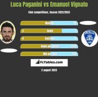 Luca Paganini vs Emanuel Vignato h2h player stats