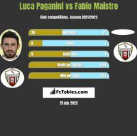 Luca Paganini vs Fabio Maistro h2h player stats