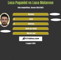 Luca Paganini vs Luca Matarese h2h player stats