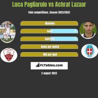 Luca Pagliarulo vs Achraf Lazaar h2h player stats