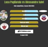 Luca Pagliarulo vs Alessandro Salvi h2h player stats