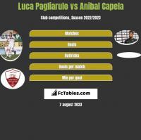 Luca Pagliarulo vs Anibal Capela h2h player stats