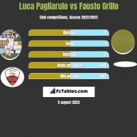 Luca Pagliarulo vs Fausto Grillo h2h player stats