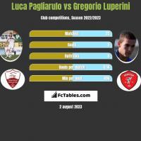 Luca Pagliarulo vs Gregorio Luperini h2h player stats