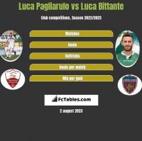 Luca Pagliarulo vs Luca Bittante h2h player stats