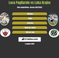 Luca Pagliarulo vs Luka Krajnc h2h player stats