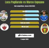 Luca Pagliarulo vs Marco Capuano h2h player stats