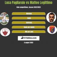 Luca Pagliarulo vs Matteo Legittimo h2h player stats