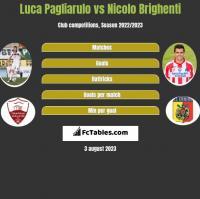 Luca Pagliarulo vs Nicolo Brighenti h2h player stats