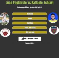 Luca Pagliarulo vs Raffaele Schiavi h2h player stats