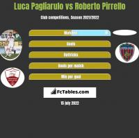 Luca Pagliarulo vs Roberto Pirrello h2h player stats
