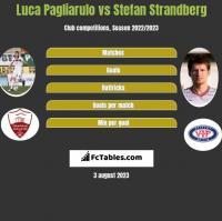 Luca Pagliarulo vs Stefan Strandberg h2h player stats