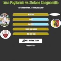 Luca Pagliarulo vs Stefano Scognamillo h2h player stats