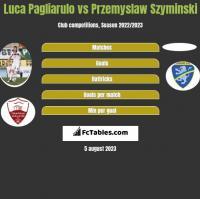 Luca Pagliarulo vs Przemyslaw Szyminski h2h player stats