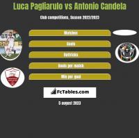 Luca Pagliarulo vs Antonio Candela h2h player stats