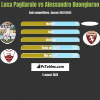 Luca Pagliarulo vs Alessandro Buongiorno h2h player stats