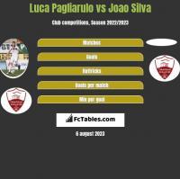 Luca Pagliarulo vs Joao Silva h2h player stats