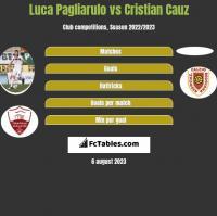 Luca Pagliarulo vs Cristian Cauz h2h player stats