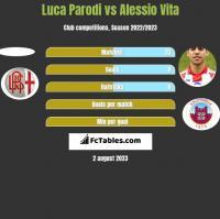 Luca Parodi vs Alessio Vita h2h player stats