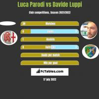 Luca Parodi vs Davide Luppi h2h player stats